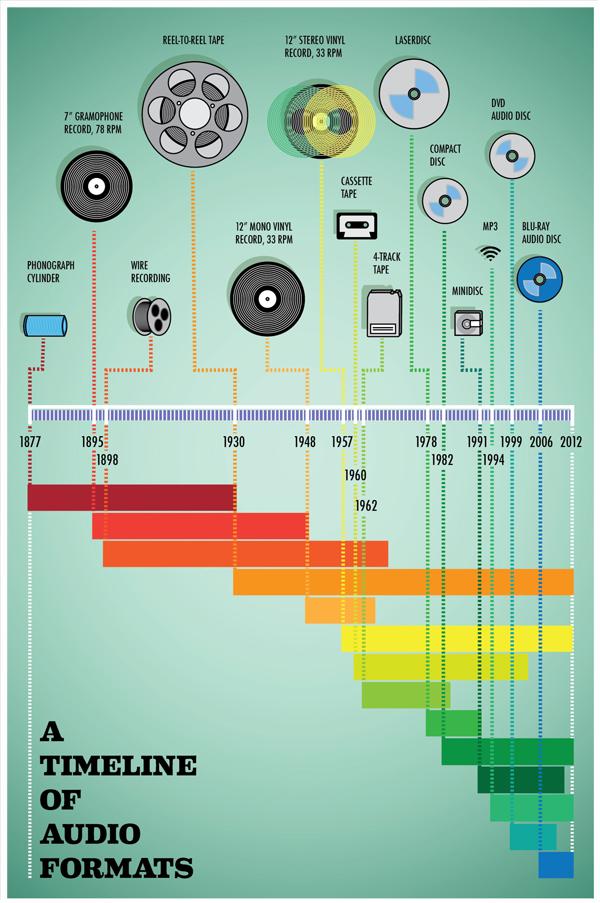 nicholas restivo a timeline of audio formats